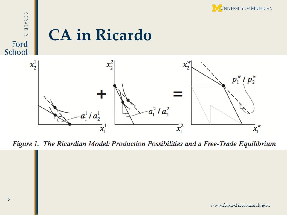 www.fordschool.umich.edu Strong Generalizations of CA 17 With many (G) goods and only 2 countries, a similar chain of comparative advantage works, but only in the Ricardian Model: – Rank the goods in order of relative labor requirements in the two countries: Then all goods that country 1 exports will lie to the left of all that it imports.
