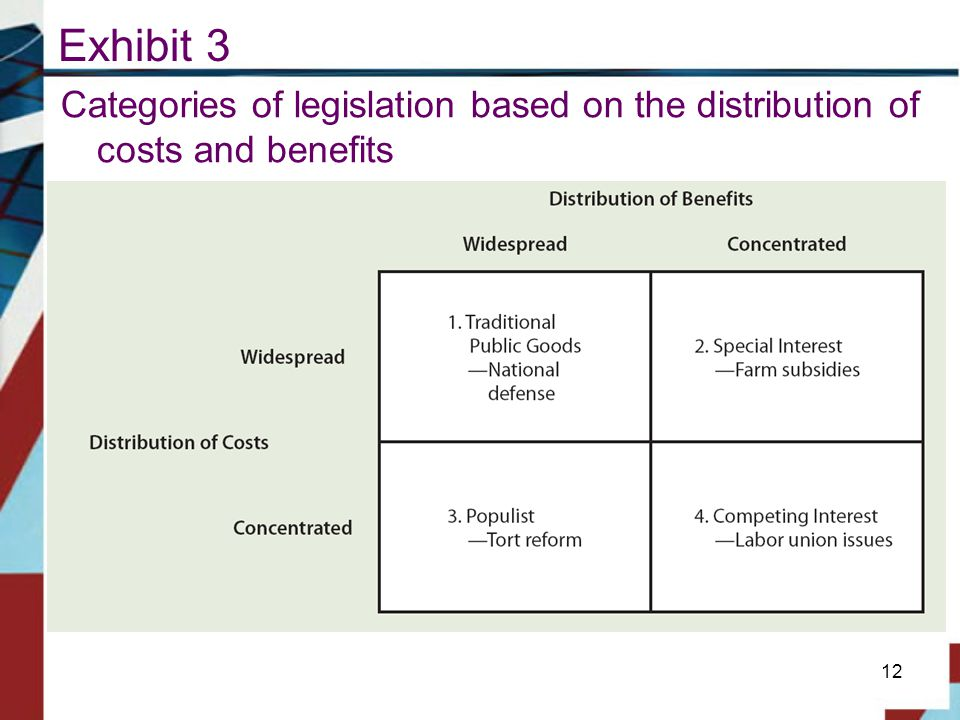 Exhibit 3 Categories of legislation based on the distribution of costs and benefits 12