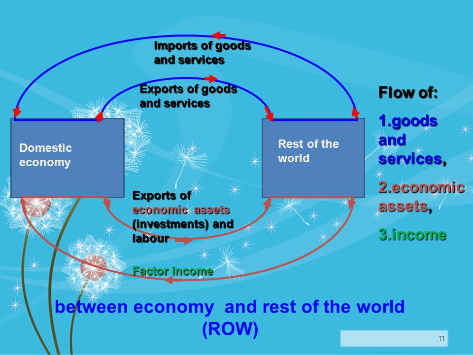 11 Domestic economy Exports of economic assets (investments) and labour Factor Income Imports of goods and services Exports of goods and services Flow of: 1.goods and services, 2.economic assets, 3.income Rest of the world between economy and rest of the world (ROW)
