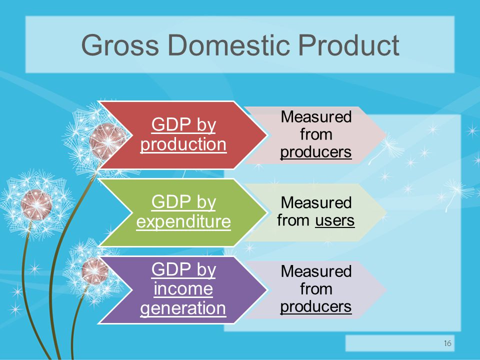 Gross Domestic Product 16 GDP by production Measured from producers GDP by expenditure Measured from users GDP by income generation Measured from producers