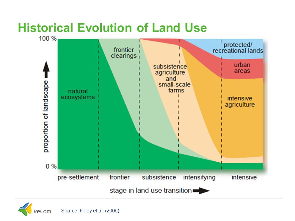 Historical Evolution of Land Use Source: Foley et al. (2005)