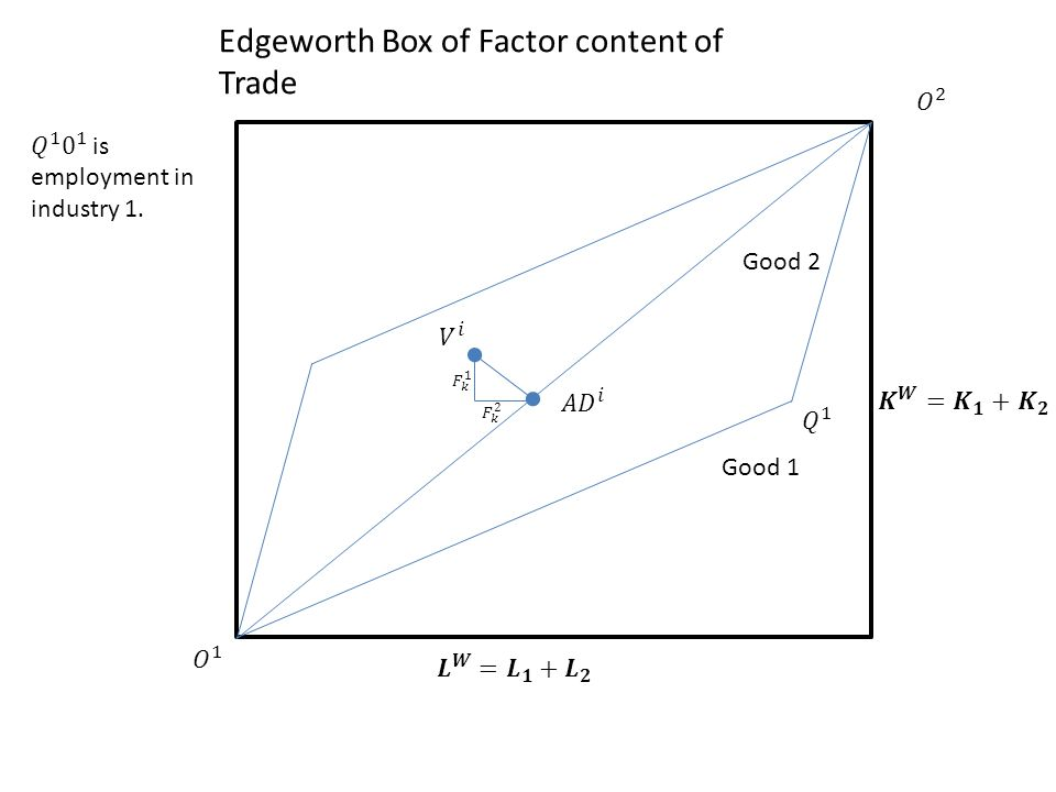 Edgeworth Box of Factor content of Trade Good 1 Good 2