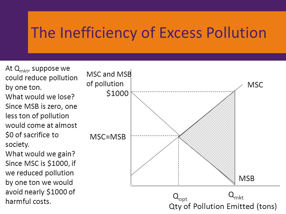 The Inefficiency of Excess Pollution Q opt MSC and MSB of pollution MSB MSC MSC=MSB Q mkt $1000 Qty of Pollution Emitted (tons) At Q mkt, suppose we c