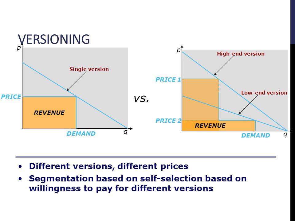 q p REVENUE q p PRICE DEMAND PRICE 1 PRICE 2 vs.
