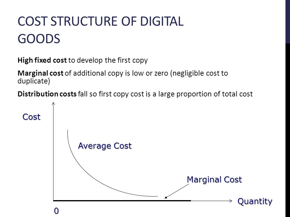 COST STRUCTURE OF DIGITAL GOODS High fixed cost to develop the first copy Marginal cost of additional copy is low or zero (negligible cost to duplicate) Distribution costs fall so first copy cost is a large proportion of total cost 0 Cost Quantity Average Cost Marginal Cost