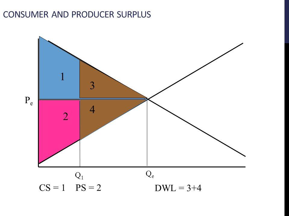 PePe 1 2 CS = 1 PS = 2 QeQe CONSUMER AND PRODUCER SURPLUS Q1Q1 4 3 DWL = 3+4