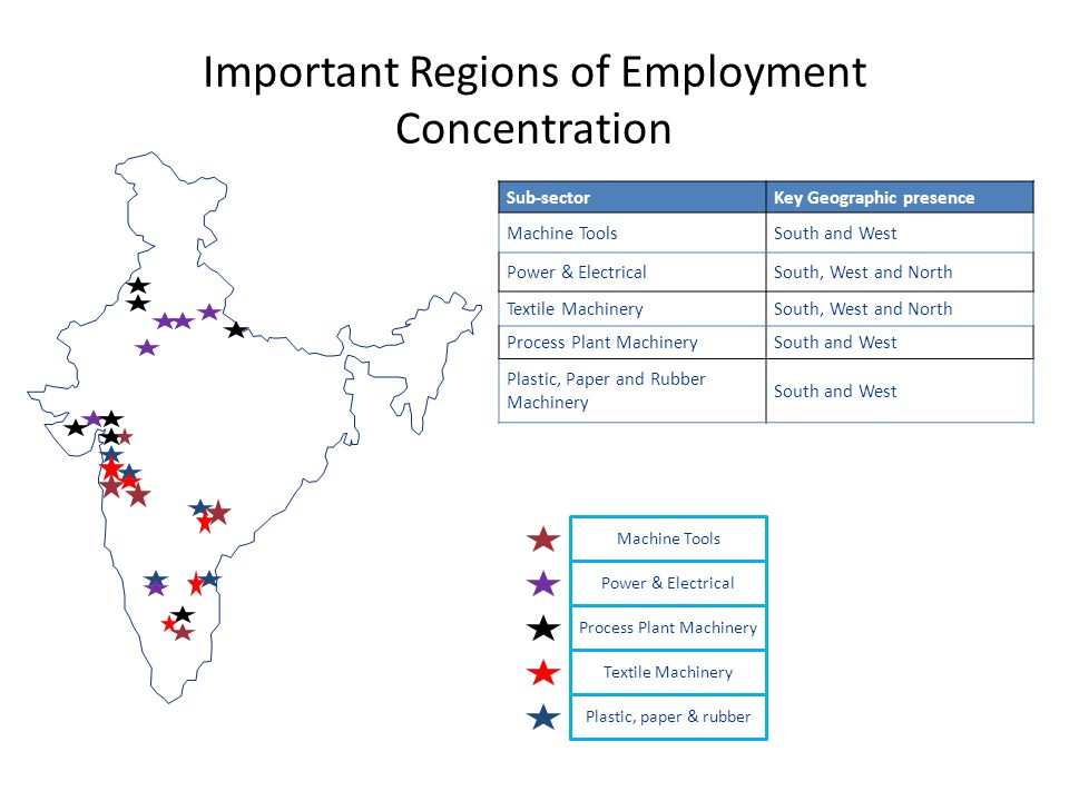 Important Regions of Employment Concentration Textile Machinery Plastic, paper & rubber Process Plant Machinery Power & Electrical Machine Tools Sub-sectorKey Geographic presence Machine ToolsSouth and West Power & ElectricalSouth, West and North Textile MachinerySouth, West and North Process Plant MachinerySouth and West Plastic, Paper and Rubber Machinery South and West