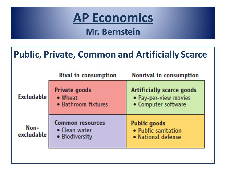 AP Economics Mr. Bernstein Public, Private, Common and Artificially Scarce 4