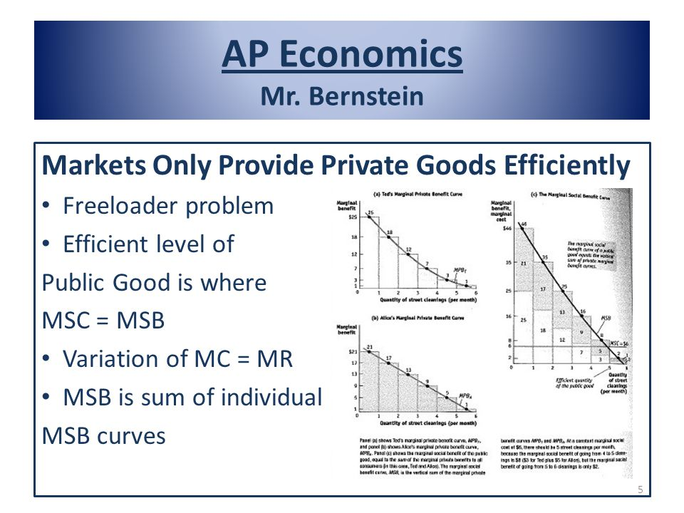 AP Economics Mr. Bernstein Markets Only Provide Private Goods Efficiently Freeloader problem Efficient level of Public Good is where MSC = MSB Variati