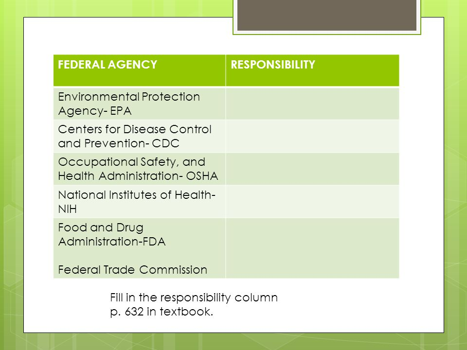 FEDERAL AGENCYRESPONSIBILITY Environmental Protection Agency- EPA Centers for Disease Control and Prevention- CDC Occupational Safety, and Health Administration- OSHA National Institutes of Health- NIH Food and Drug Administration-FDA Federal Trade Commission Fill in the responsibility column p.