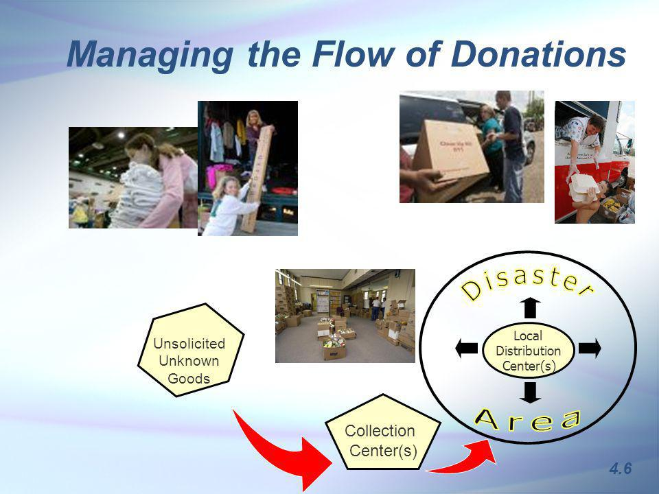 Managing the Flow of Donations 4.6 Unsolicited Unknown Goods Collection Center(s) Local Distribution Center(s)