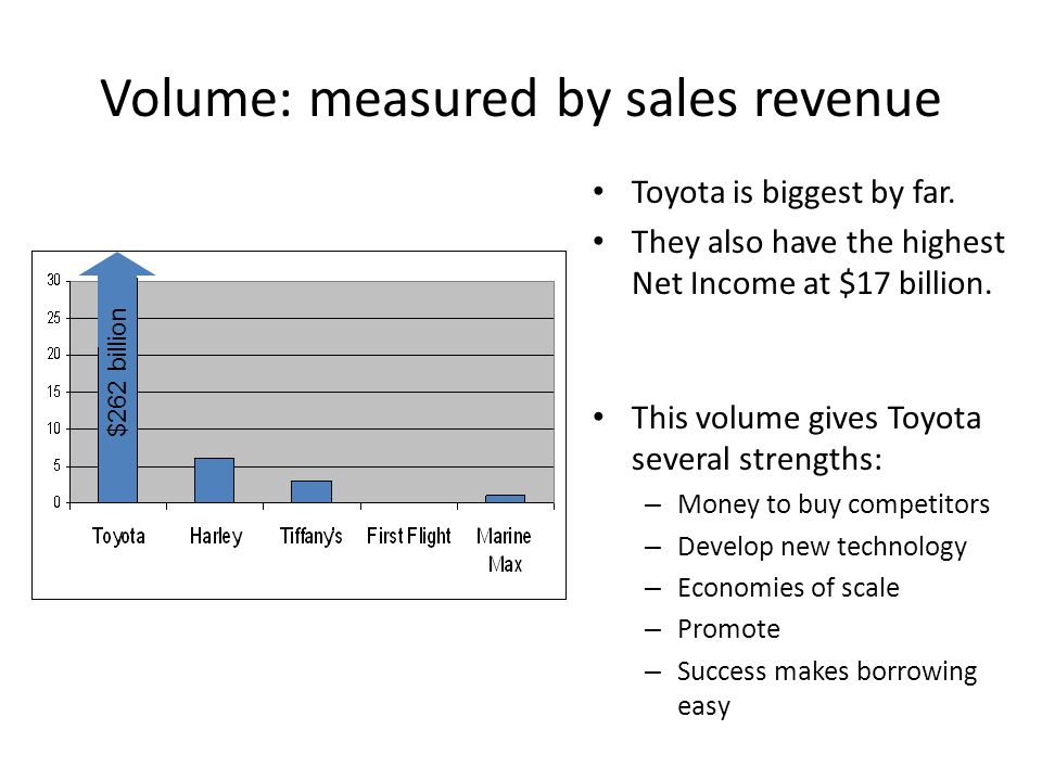 Volume: measured by sales revenue Toyota is biggest by far.