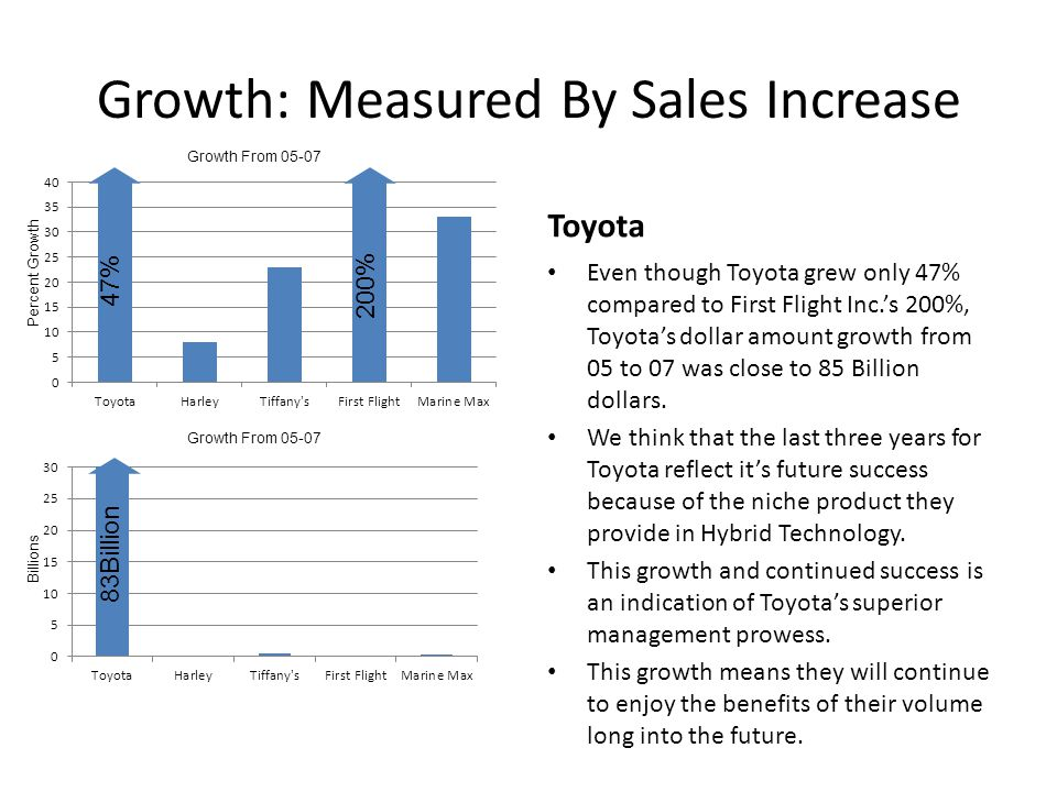 Growth: Measured By Sales Increase Toyota Even though Toyota grew only 47% compared to First Flight Inc.s 200%, Toyotas dollar amount growth from 05 to 07 was close to 85 Billion dollars.