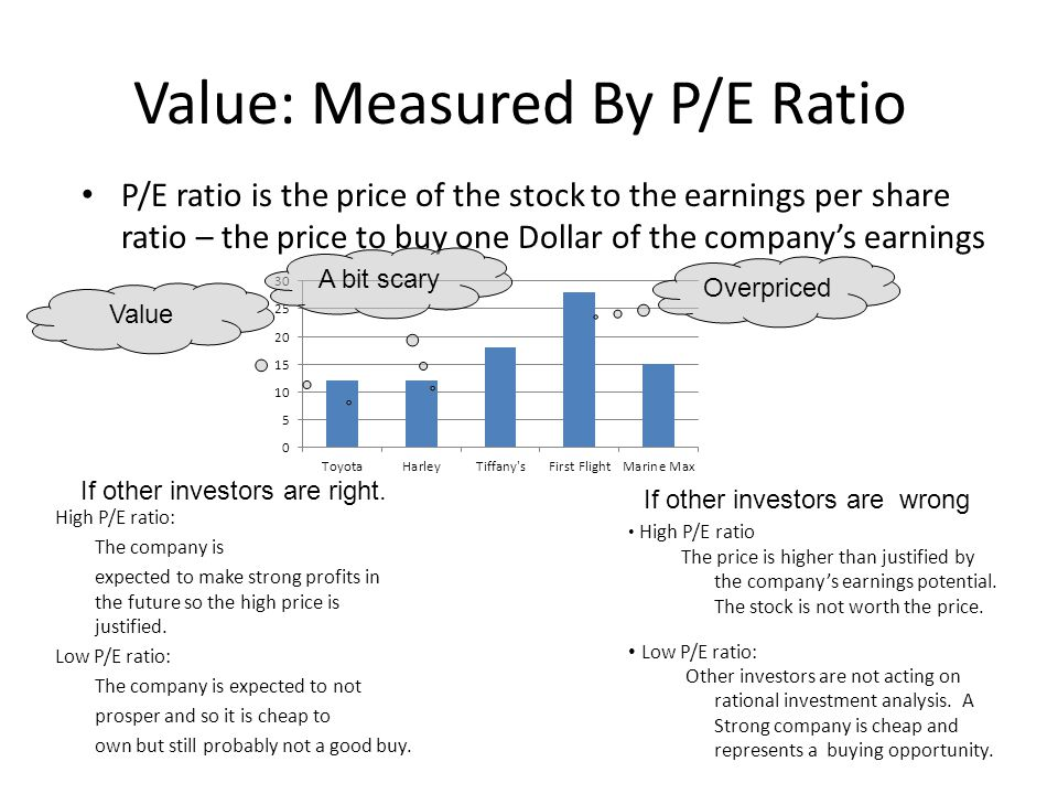 Value: Measured By P/E Ratio High P/E ratio: The company is expected to make strong profits in the future so the high price is justified.