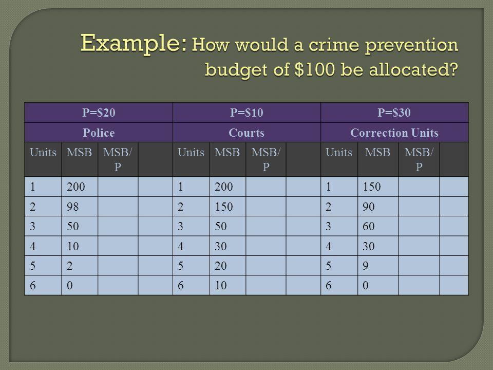 P=$20P=$10P=$30 PoliceCourtsCorrection Units UnitsMSBMSB/ P UnitsMSBMSB/ P UnitsMSBMSB/ P 12001 1150 2982150290 3503 360 4104304 5252059 6061060