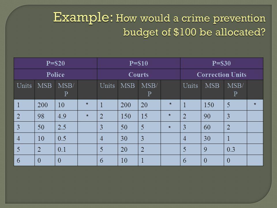 P=$20P=$10P=$30 PoliceCourtsCorrection Units UnitsMSBMSB/ P UnitsMSBMSB/ P UnitsMSBMSB/ P 12001012002011505 2984.92150152903 3502.535053602 4100.54303