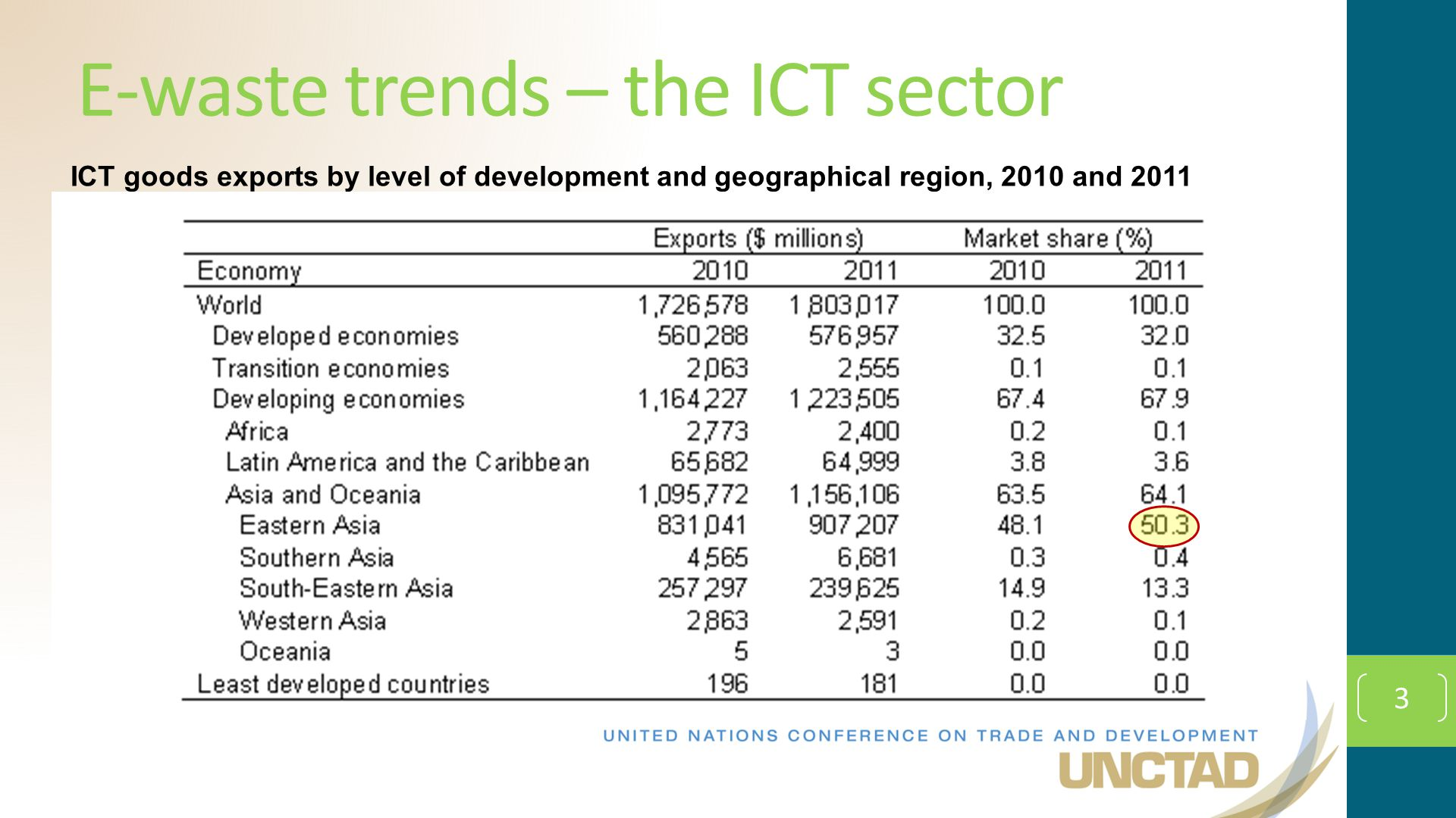 3 E-waste trends – the ICT sector ICT goods exports by level of development and geographical region, 2010 and 2011