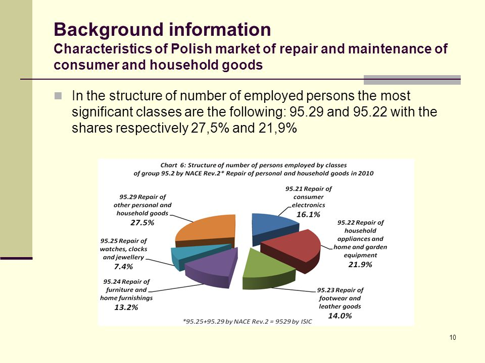 Background information Characteristics of Polish market of repair and maintenance of consumer and household goods In the structure of number of employed persons the most significant classes are the following: 95.29 and 95.22 with the shares respectively 27,5% and 21,9% 10