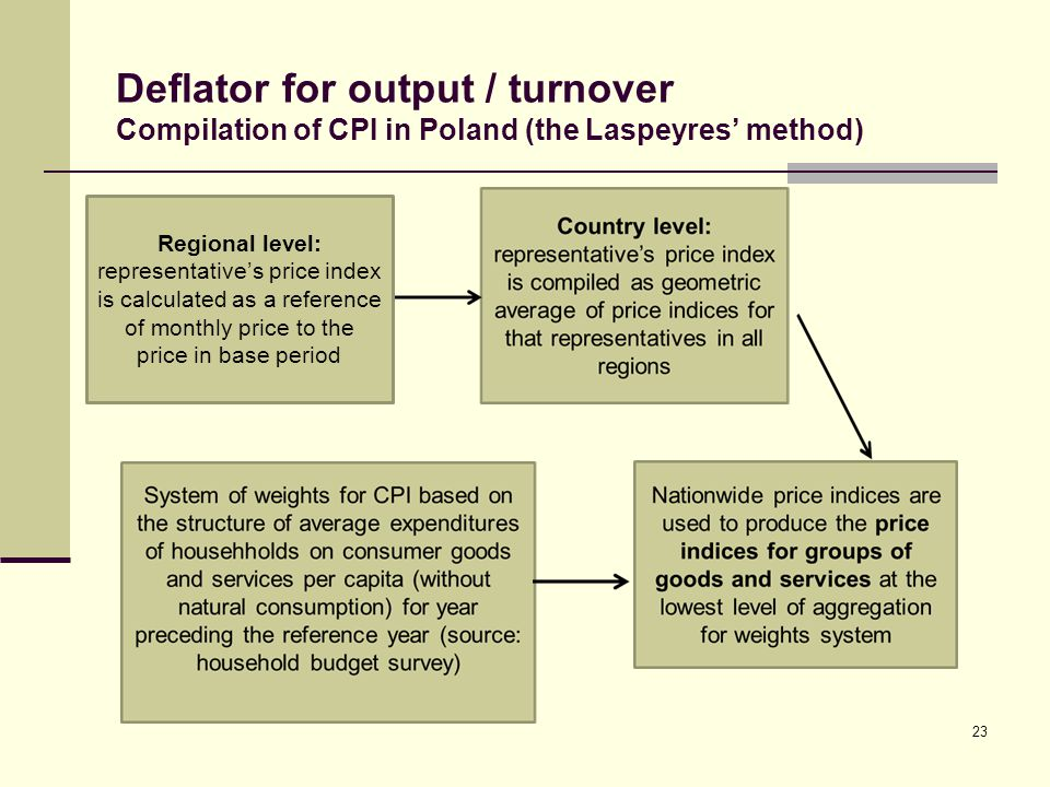 Deflator for output / turnover Compilation of CPI in Poland (the Laspeyres method) 23 Regional level: representatives price index is calculated as a r