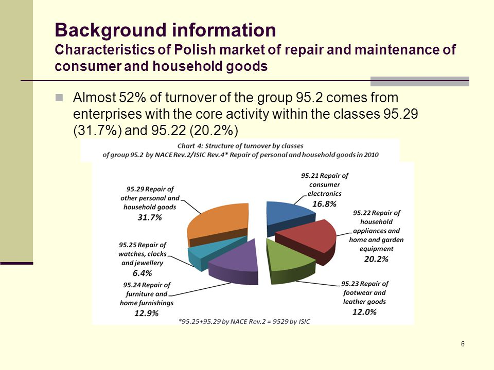 Background information Characteristics of Polish market of repair and maintenance of consumer and household goods Almost 52% of turnover of the group 95.2 comes from enterprises with the core activity within the classes 95.29 (31.7%) and 95.22 (20.2%) 6