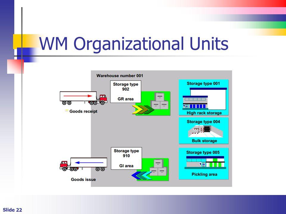 Slide 22 WM Organizational Units