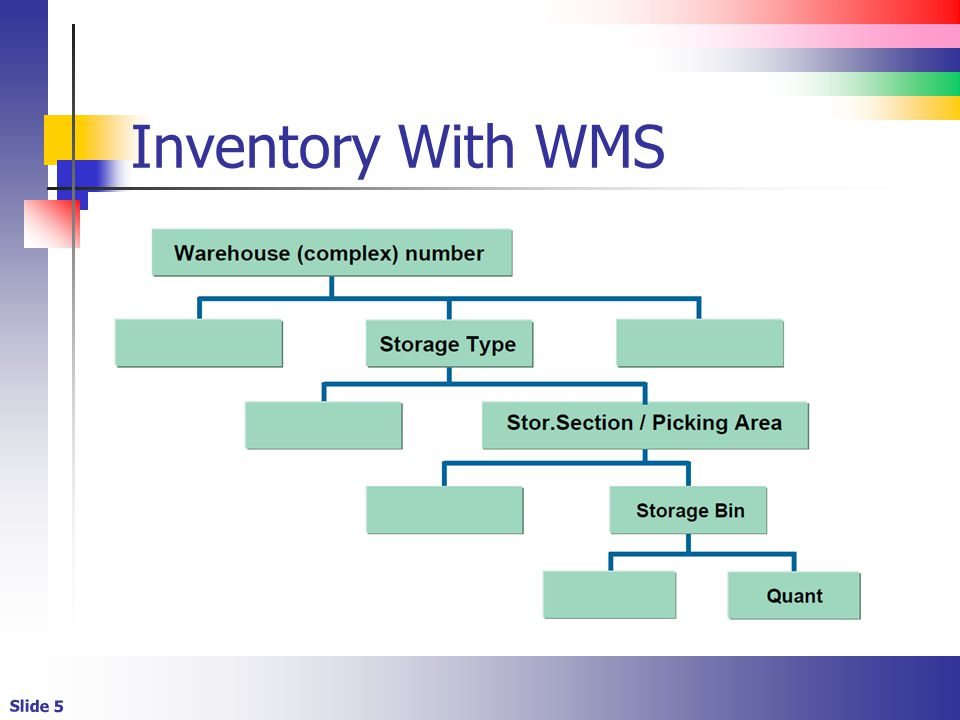 Slide 5 Inventory With WMS