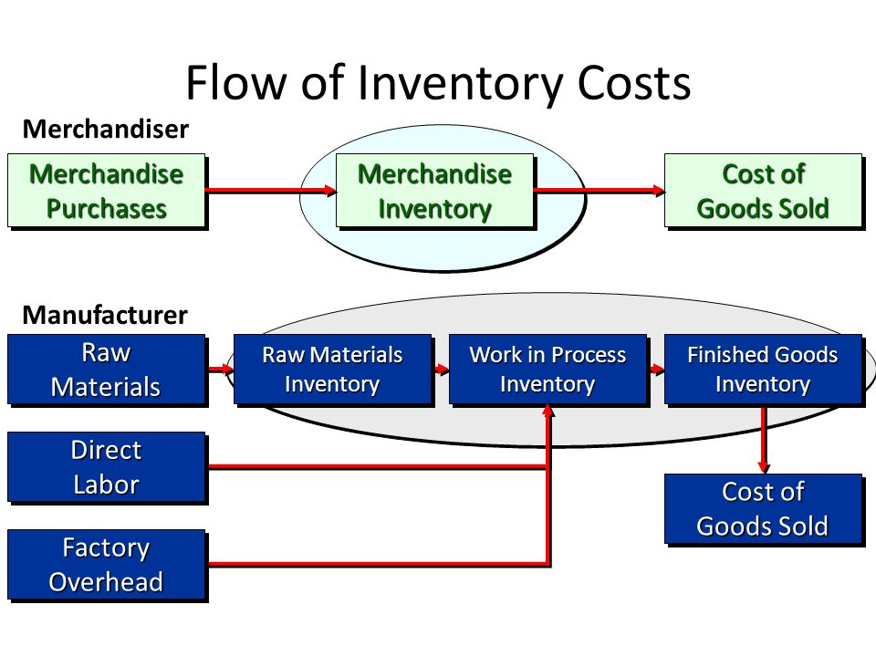 Flow of Inventory Costs Merchandise Purchases Cost of Goods Sold Merchandise Inventory Merchandiser Raw Materials Raw Materials Inventory Work in Process Inventory Finished Goods Inventory Cost of Goods Sold Manufacturer Direct Labor Factory Overhead