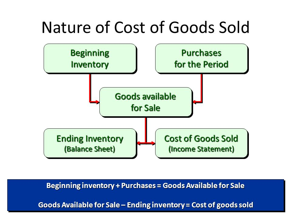 Nature of Cost of Goods Sold Beginning Inventory Purchases for the Period Ending Inventory (Balance Sheet) Goods available for Sale Cost of Goods Sold (Income Statement) Beginning inventory + Purchases = Goods Available for Sale Goods Available for Sale – Ending inventory = Cost of goods sold Beginning inventory + Purchases = Goods Available for Sale Goods Available for Sale – Ending inventory = Cost of goods sold