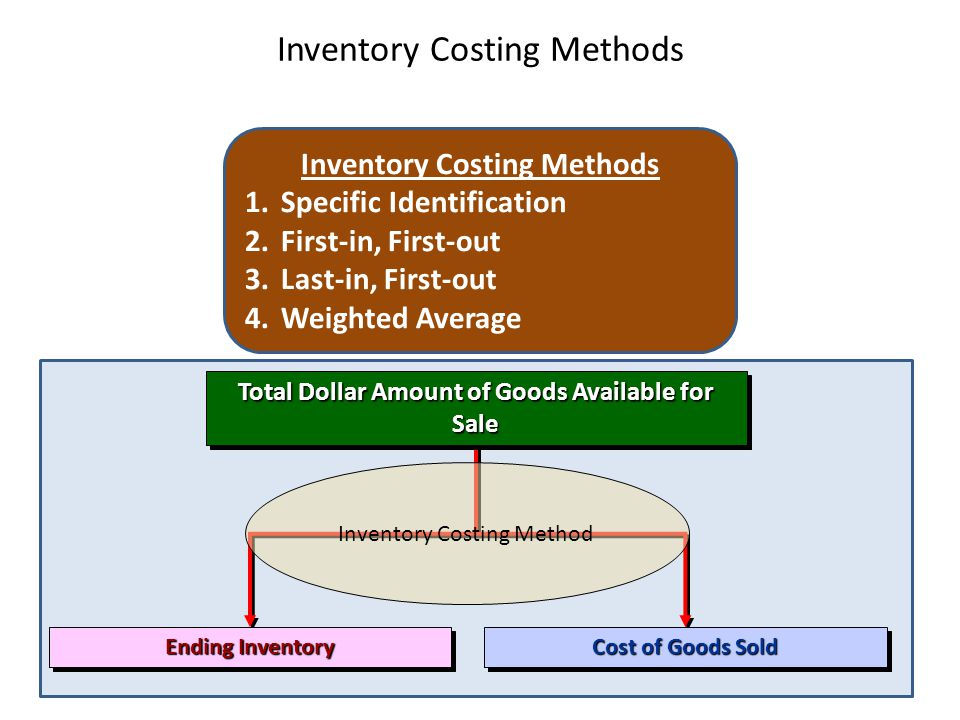 Inventory Costing Methods Total Dollar Amount of Goods Available for Sale Ending Inventory Cost of Goods Sold Inventory Costing Method Inventory Costing Methods 1.Specific Identification 2.First-in, First-out 3.Last-in, First-out 4.Weighted Average