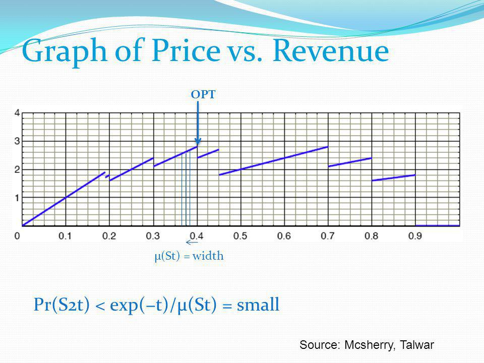 OPT Graph of Price vs.