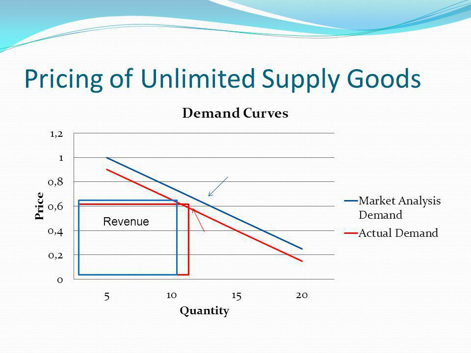 Pricing of Unlimited Supply Goods Revenue