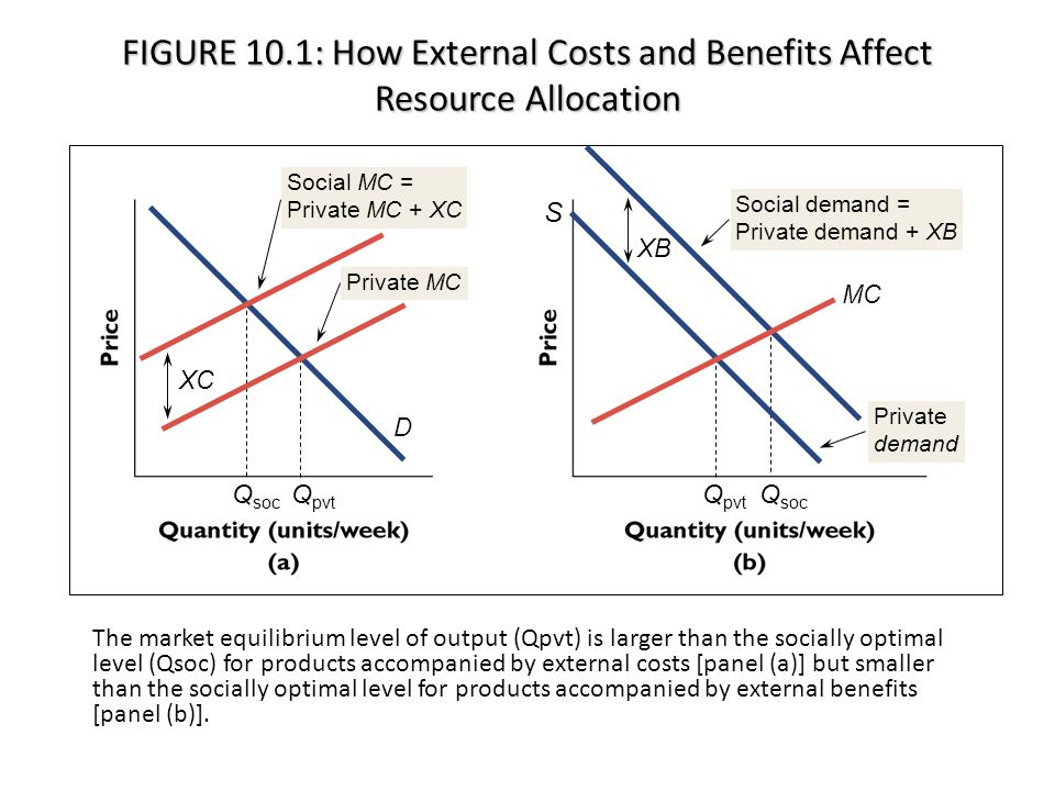 The market equilibrium level of output (Qpvt) is larger than the socially optimal level (Qsoc) for products accompanied by external costs [panel (a)] but smaller than the socially optimal level for products accompanied by external benefits [panel (b)].