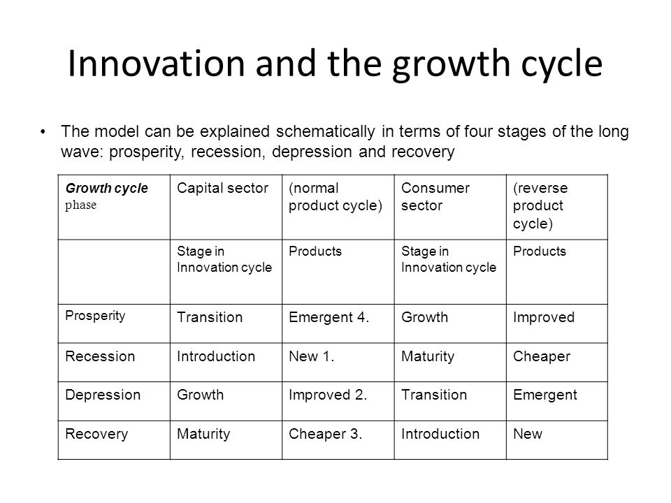 Innovation and the growth cycle The model can be explained schematically in terms of four stages of the long wave: prosperity, recession, depression a