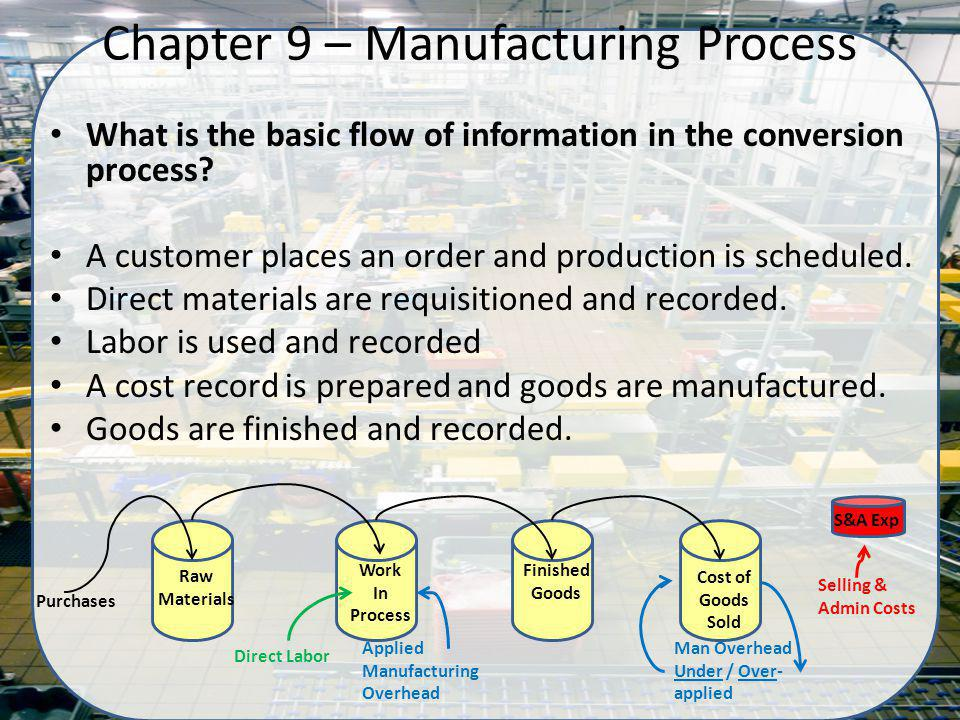 What is the basic flow of information in the conversion process? A customer places an order and production is scheduled. Direct materials are requisit