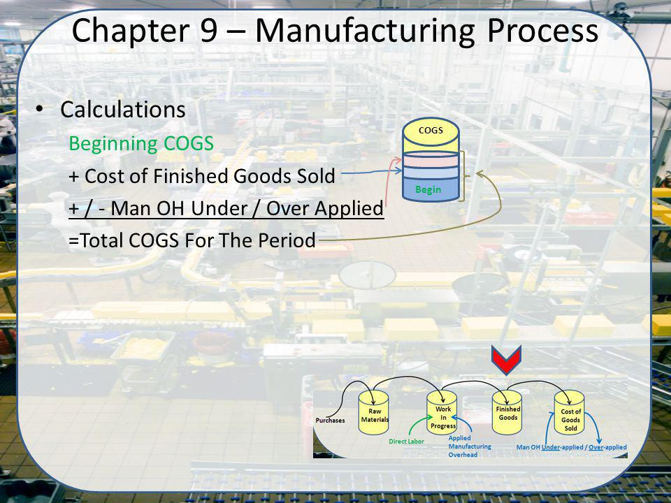 Calculations Beginning COGS + Cost of Finished Goods Sold + / - Man OH Under / Over Applied =Total COGS For The Period Chapter 9 – Manufacturing Process COGS Begin