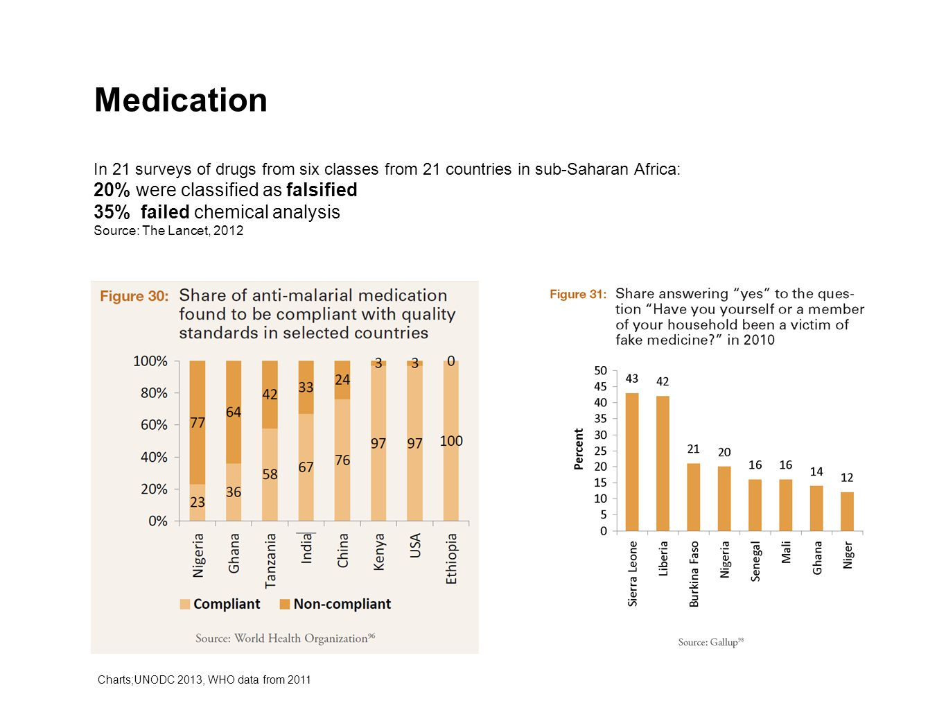 Medication In 21 surveys of drugs from six classes from 21 countries in sub-Saharan Africa: 20% were classified as falsified 35% failed chemical analy