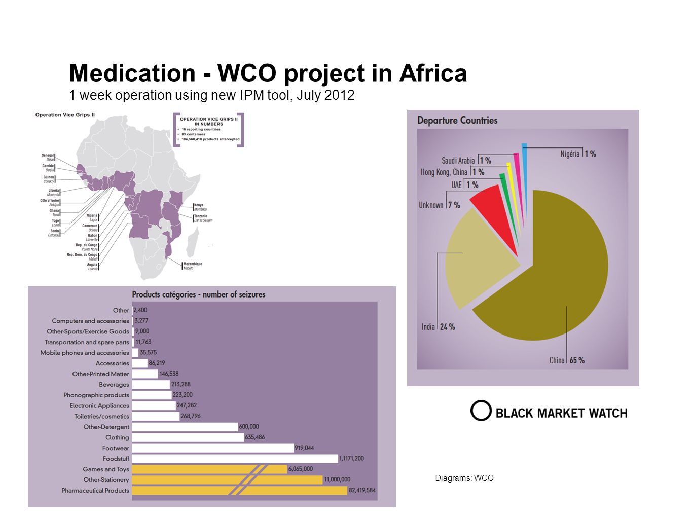 Medication - WCO project in Africa 1 week operation using new IPM tool, July 2012 Diagrams: WCO