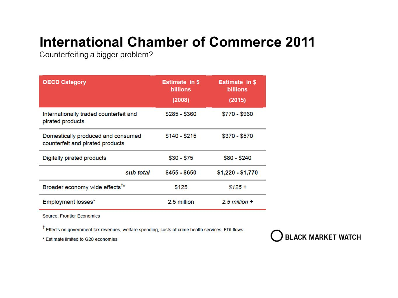 International Chamber of Commerce 2011 Counterfeiting a bigger problem?
