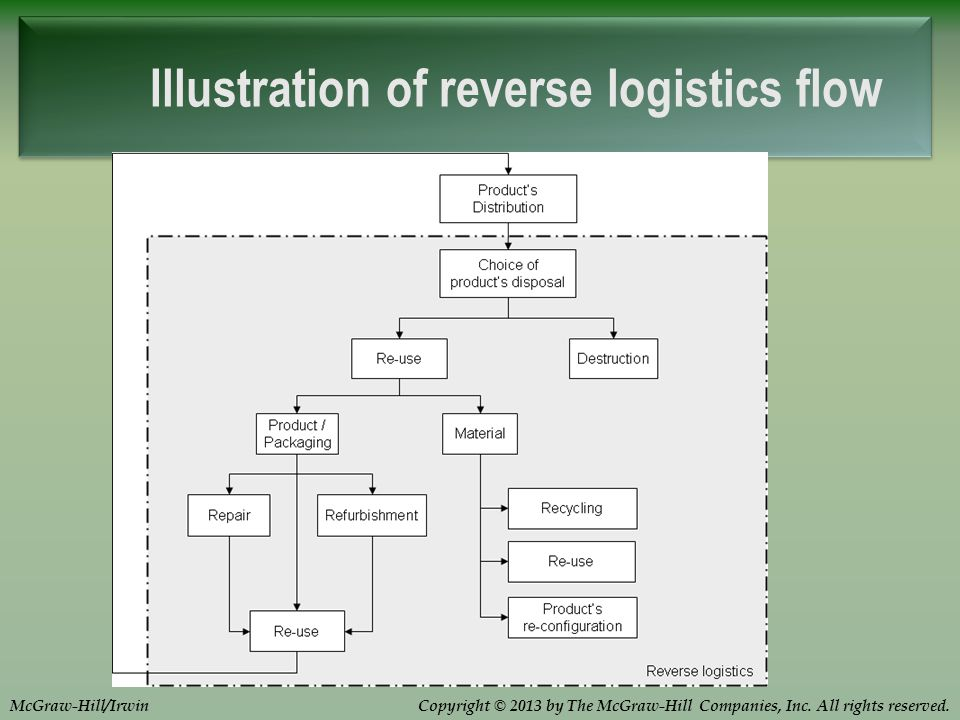Copyright © 2013 by The McGraw-Hill Companies, Inc. All rights reserved.McGraw-Hill/Irwin Illustration of reverse logistics flow