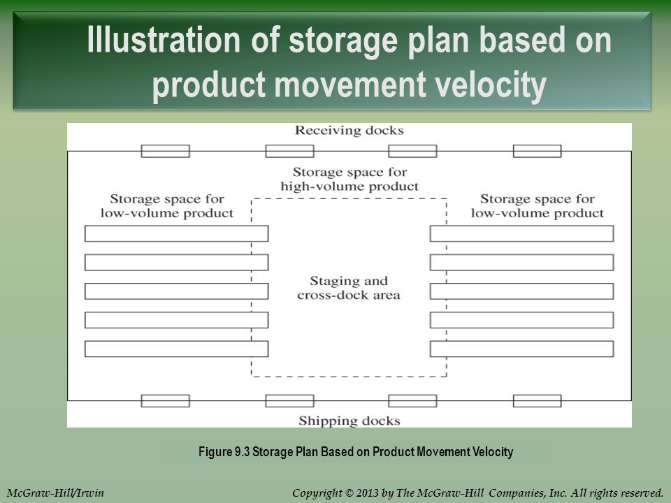 Copyright © 2013 by The McGraw-Hill Companies, Inc. All rights reserved.McGraw-Hill/Irwin Illustration of storage plan based on product movement veloc