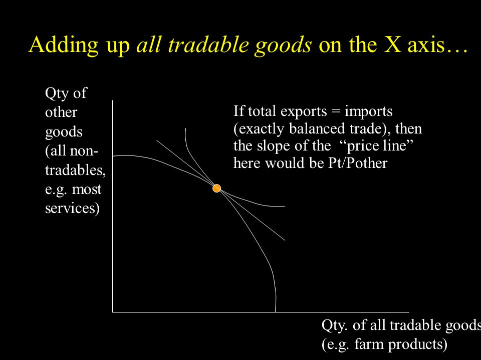Qty. of all tradable goods (e.g. farm products) Qty of other goods (all non- tradables, e.g.