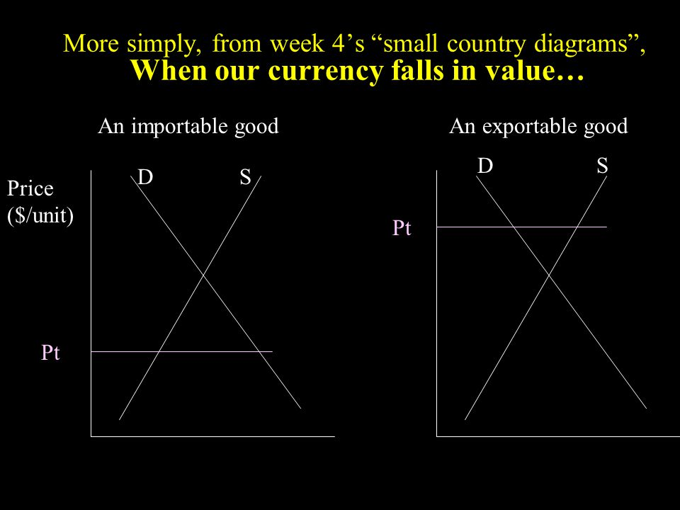 More simply, from week 4s small country diagrams, When our currency falls in value… Pt SD Price ($/unit) Pt SD An importable goodAn exportable good