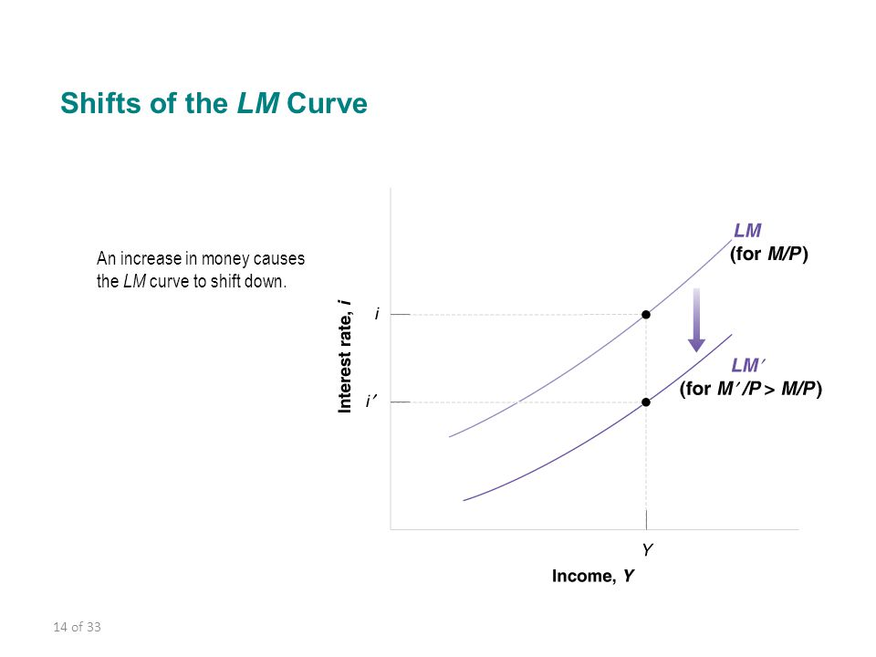 14 of 33 Shifts of the LM Curve An increase in money causes the LM curve to shift down.