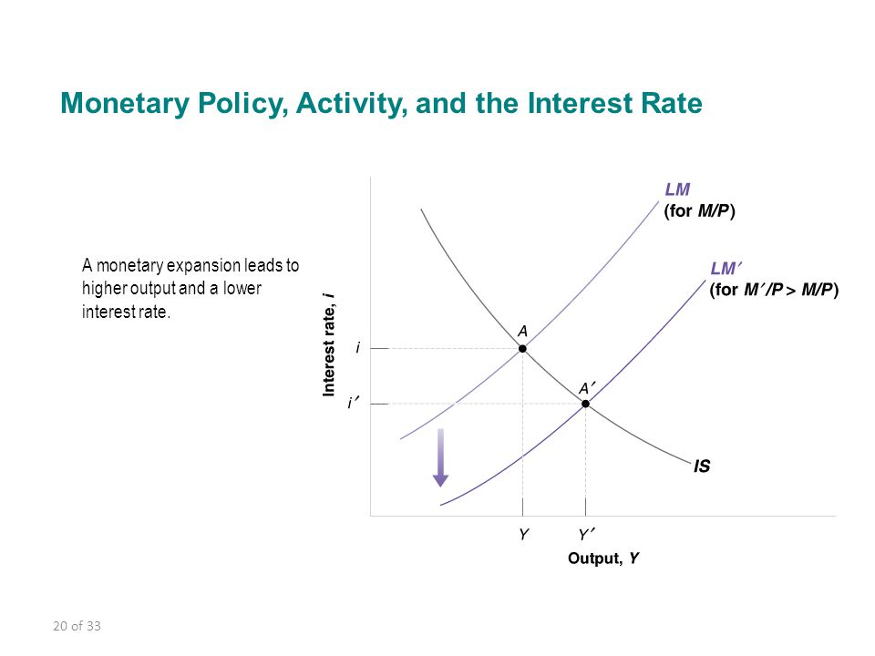 20 of 33 Monetary Policy, Activity, and the Interest Rate A monetary expansion leads to higher output and a lower interest rate.
