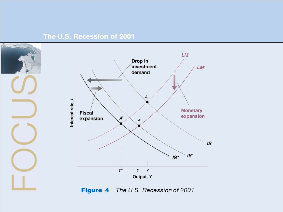 27 of 33 The U.S. Recession of 2001 Figure 4 The U.S. Recession of 2001