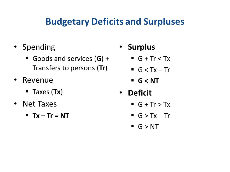 Budgetary Deficits and Surpluses Spending Goods and services (G) + Transfers to persons (Tr) Revenue Taxes (Tx) Net Taxes Tx – Tr = NT Surplus G + Tr