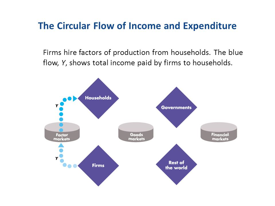 The Circular Flow of Income and Expenditure Firms hire factors of production from households. The blue flow, Y, shows total income paid by firms to ho