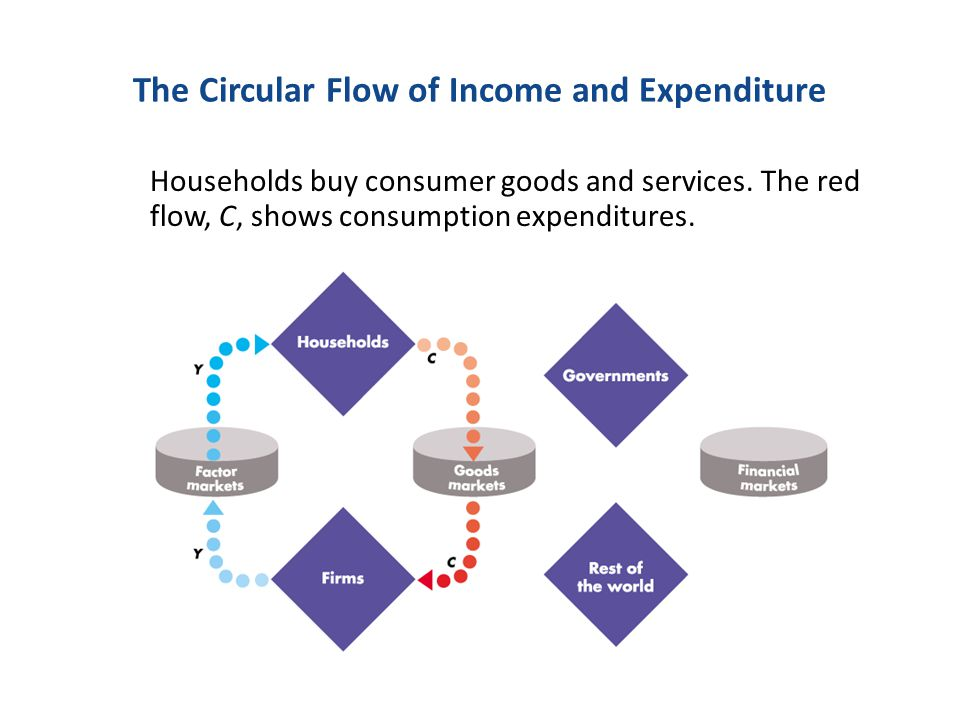 The Circular Flow of Income and Expenditure Households save, S, and pay taxes, T.