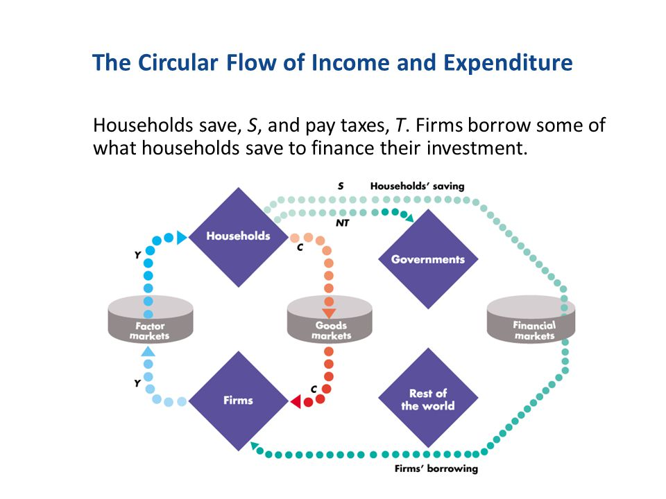 Savings and Investment Investment is financed by savings Savings have three sources: – Savings by households The part of income households do not spend on consumption or net taxes.
