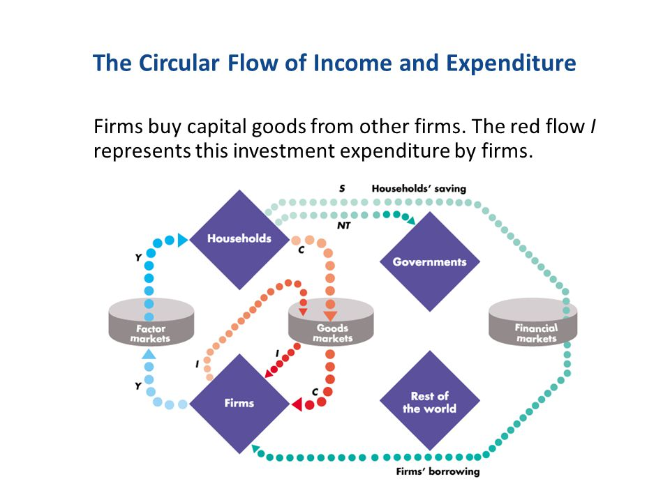 Firms buy capital goods from other firms. The red flow I represents this investment expenditure by firms. The Circular Flow of Income and Expenditure